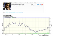 Obama Intrade Presidential Elections Chart - February 8th, 2012