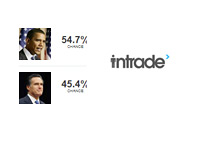 Intrade.com - Obama vs. Romney - October 23rd, 2012