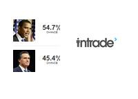 Intrade.com - Obama vs. Romney - October 23rd, 2012