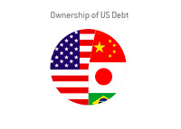 Ownership of US Debt - May 2013 - Pie Chart
