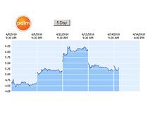 -- PALM - 5 day chart --