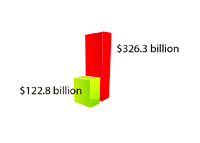 Revenues vs. Expenses - February 2013 - United States of America - Department of Treasury