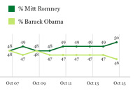 Romney vs. Obama - October 17th, 2012