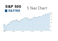 S&P 500 - 5 Year Chart - November 19th, 2013