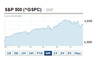 S&P 500 - 6 Month Chart - June 28th, 2013