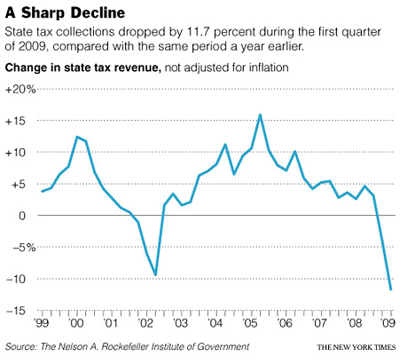 -- change in state tax revenues - source The New York Times --