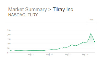 Tilray Inc. stock market chart as it was at the end of Friday, September 21st, 2018.  Maximum view.