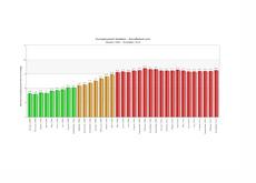 Unemployement Chart 2008 - 2010