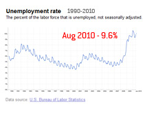 Unemployment Chart - 1990 - 2010 - Highlight on August 2010