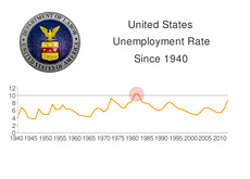-- graph showing unemployment rate in united states - 1940 until now - showing 1983 as the last year the unemployment was higher than 10 percent  --