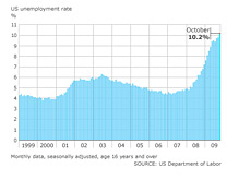 -- unemployment graph - 1999 - 2009 - united states --