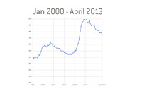 US Unemployment Chart - 2000 - April 2013