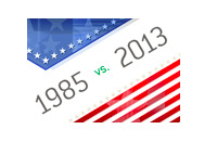 United States of America - 1985 vs. 2013