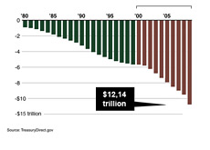 -- United States Debt Graph - 2000 - 2009 --