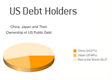 graph of us debt holders