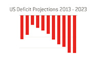 US Deficit Projections for 2013 until 2023 in Billions of Dollars