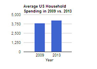 United States Household Spending in 2009 compared to 2013