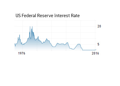 US Federal interest rate chart - 1970s until 2016