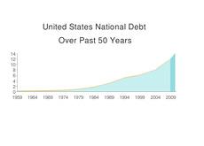 U.S. Public Debt - Graph --