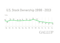 US Stock Ownership from 1998 - 2013 - Gallup