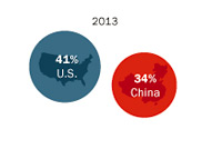 US vs. China - Economic Power Survey - 2013