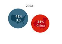 US vs. China - Economic Power Survey - 2013