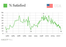 usa - american - satisfaction poll