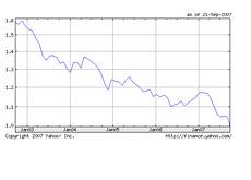 usd vs. can dollar - september 2007