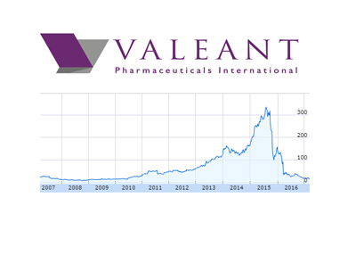 Valeant company logo and stock chart - 2007 to March 14, 2017.