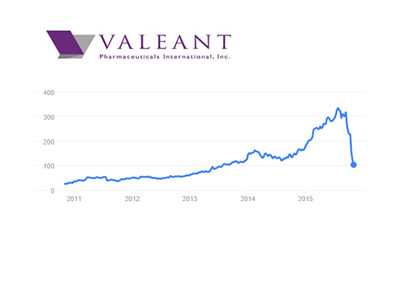 Valeant Stock chart - 5 year - November 5th, 2015