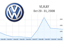 Volkswagen stock - october 20 - 31 - 2008 - example of term short squeeze