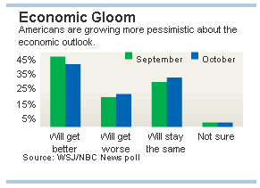 -- wall street journal and nbc - economic survey - graph --